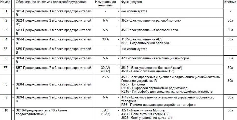 Таблица с данными по предохранителям в Фольксваген Тигуан